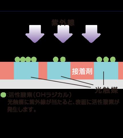 従来型光触媒