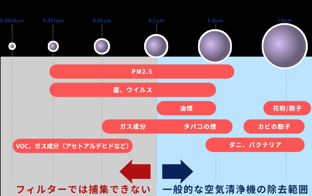 空気中の有害粒子の大きさ及び一般的な空気清浄機の除去範囲